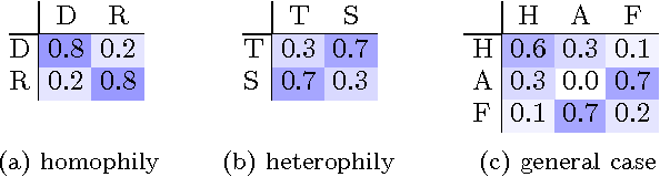 Figure 1 for Linearized and Single-Pass Belief Propagation