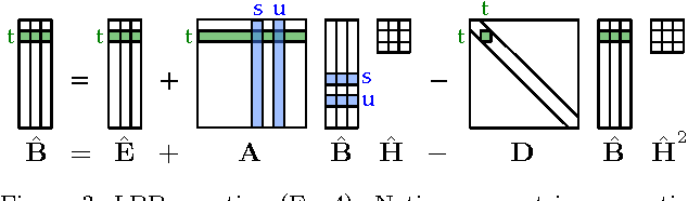 Figure 2 for Linearized and Single-Pass Belief Propagation