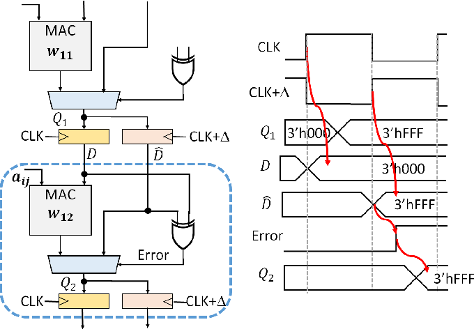 Figure 3 for FATE: Fast and Accurate Timing Error Prediction Framework for Low Power DNN Accelerator Design