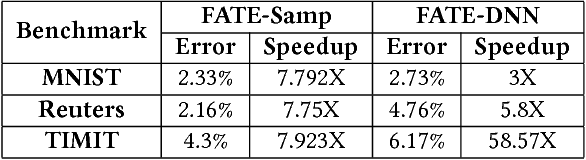 Figure 4 for FATE: Fast and Accurate Timing Error Prediction Framework for Low Power DNN Accelerator Design