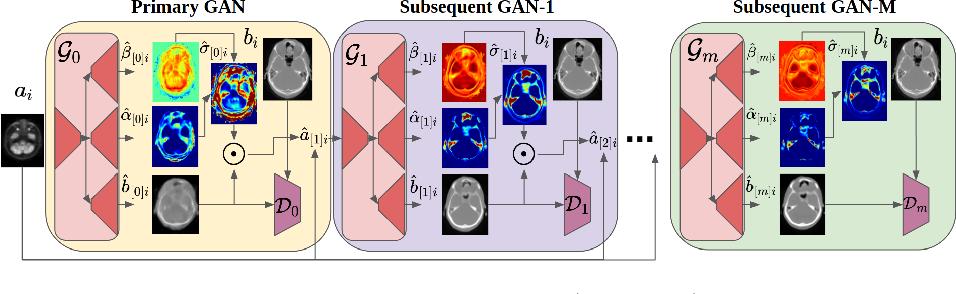 Figure 1 for Uncertainty-Guided Progressive GANs for Medical Image Translation