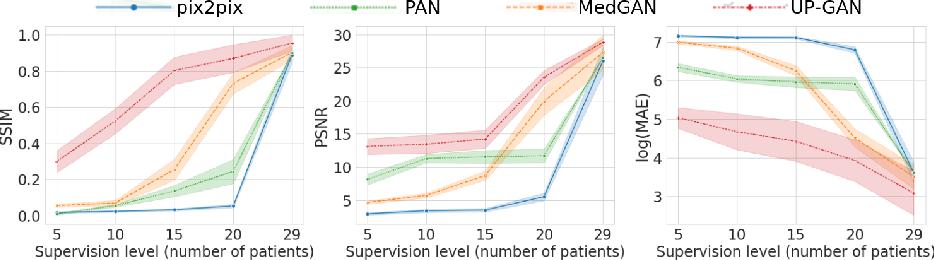 Figure 2 for Uncertainty-Guided Progressive GANs for Medical Image Translation
