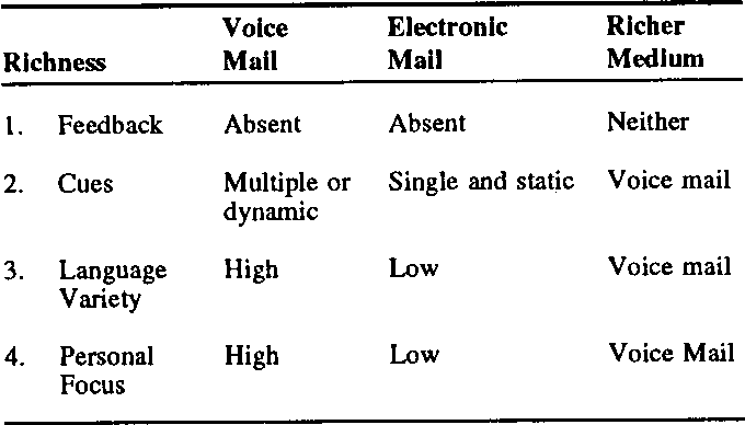 Table 2 from Media Richness Theory and New Electronic Communication
