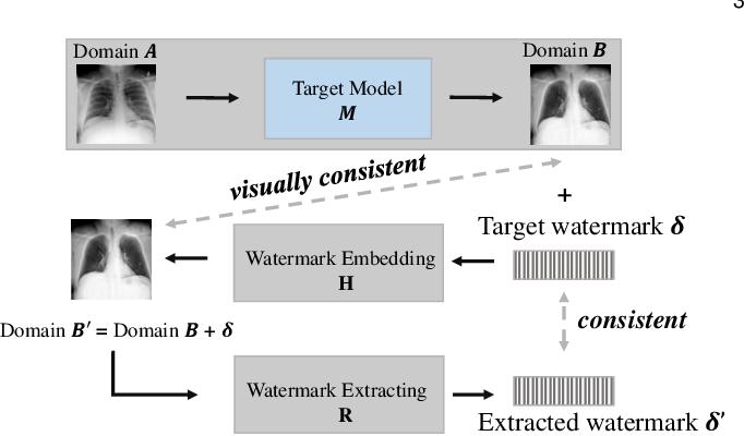 Figure 3 for Deep Model Intellectual Property Protection via Deep Watermarking