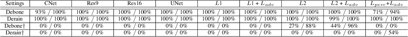 Figure 4 for Deep Model Intellectual Property Protection via Deep Watermarking