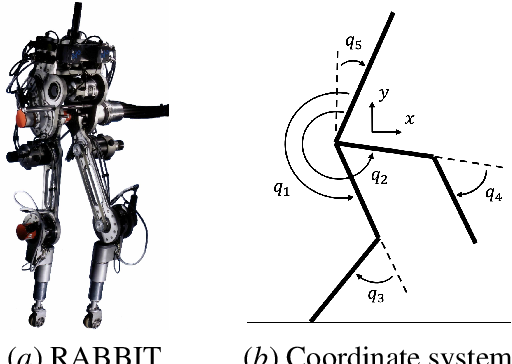 Figure 1 for Improving Input-Output Linearizing Controllers for Bipedal Robots via Reinforcement Learning