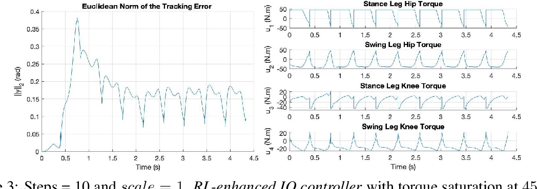 Figure 3 for Improving Input-Output Linearizing Controllers for Bipedal Robots via Reinforcement Learning