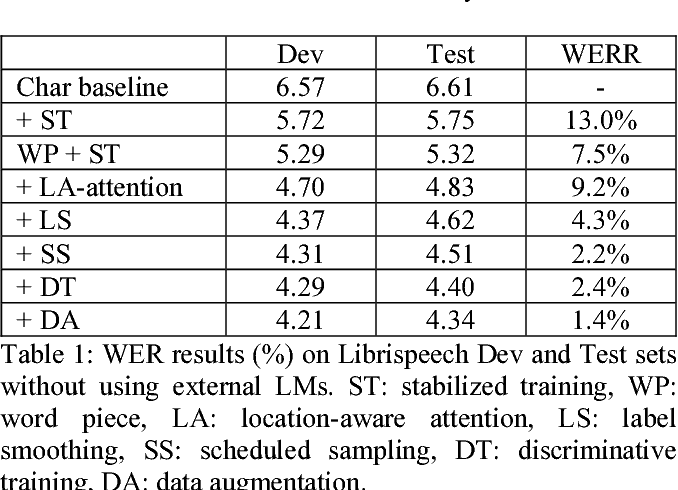 Figure 1 for Attention-based sequence-to-sequence model for speech recognition: development of state-of-the-art system on LibriSpeech and its application to non-native English