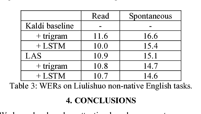 Figure 3 for Attention-based sequence-to-sequence model for speech recognition: development of state-of-the-art system on LibriSpeech and its application to non-native English