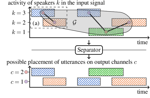 Figure 1 for Speeding Up Permutation Invariant Training for Source Separation
