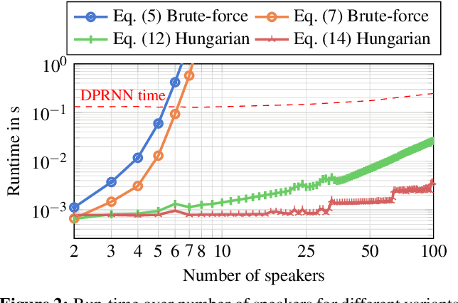 Figure 2 for Speeding Up Permutation Invariant Training for Source Separation