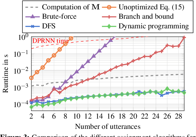 Figure 3 for Speeding Up Permutation Invariant Training for Source Separation