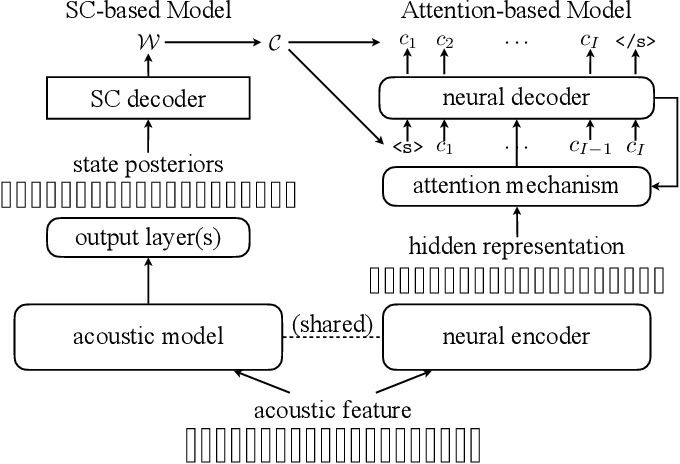Figure 3 for Integrating Source-channel and Attention-based Sequence-to-sequence Models for Speech Recognition