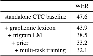 Figure 4 for Integrating Source-channel and Attention-based Sequence-to-sequence Models for Speech Recognition
