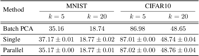Figure 4 for An Implicit Form of Krasulina's k-PCA Update without the Orthonormality Constraint