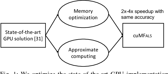 Figure 1 for Matrix Factorization on GPUs with Memory Optimization and Approximate Computing