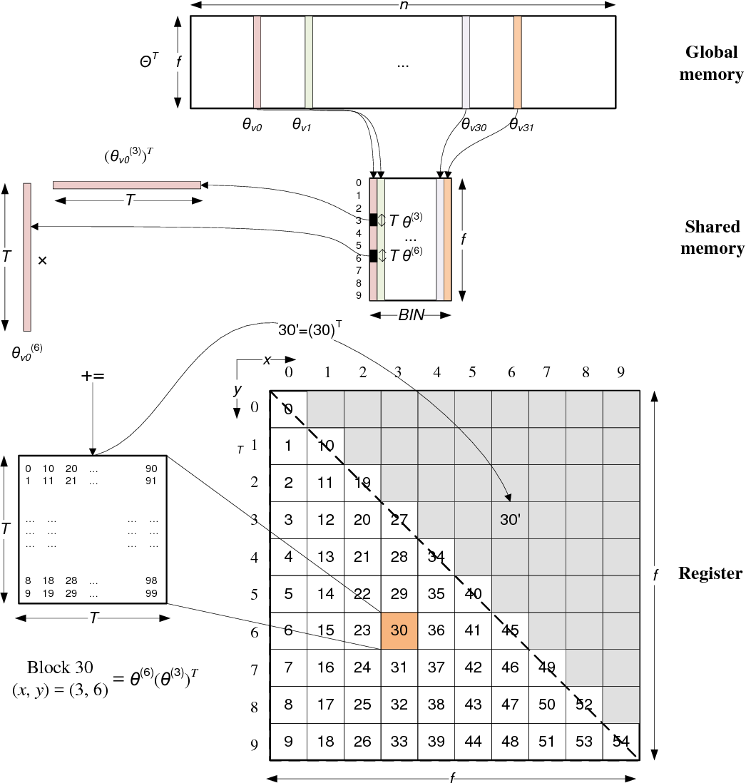 Figure 2 for Matrix Factorization on GPUs with Memory Optimization and Approximate Computing