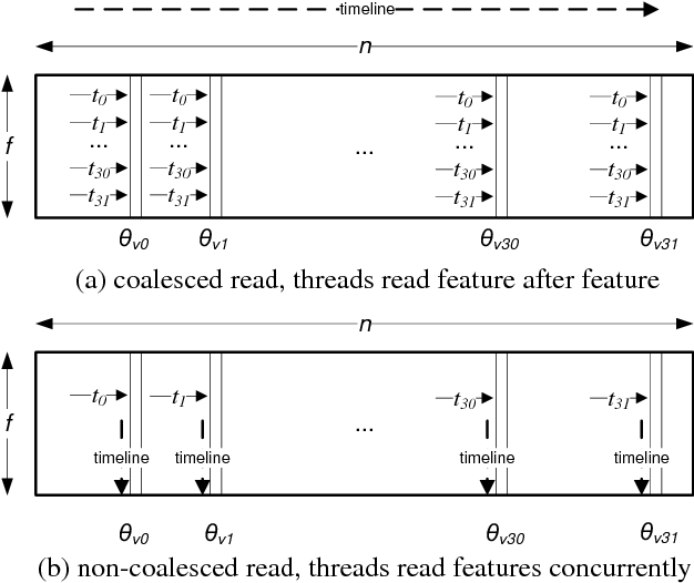 Figure 3 for Matrix Factorization on GPUs with Memory Optimization and Approximate Computing