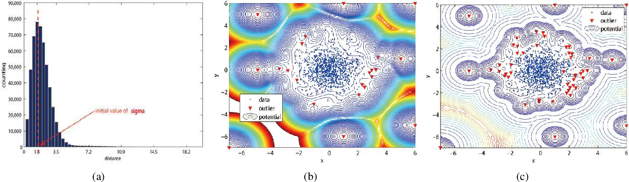 Figure 3 for Outlier Detection Using a Novel method: Quantum Clustering