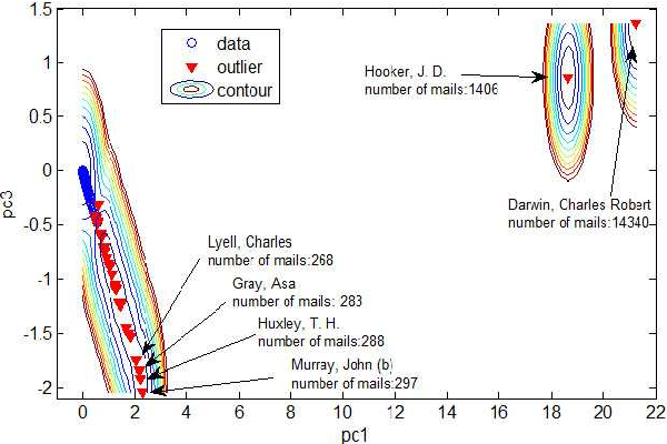 Figure 4 for Outlier Detection Using a Novel method: Quantum Clustering