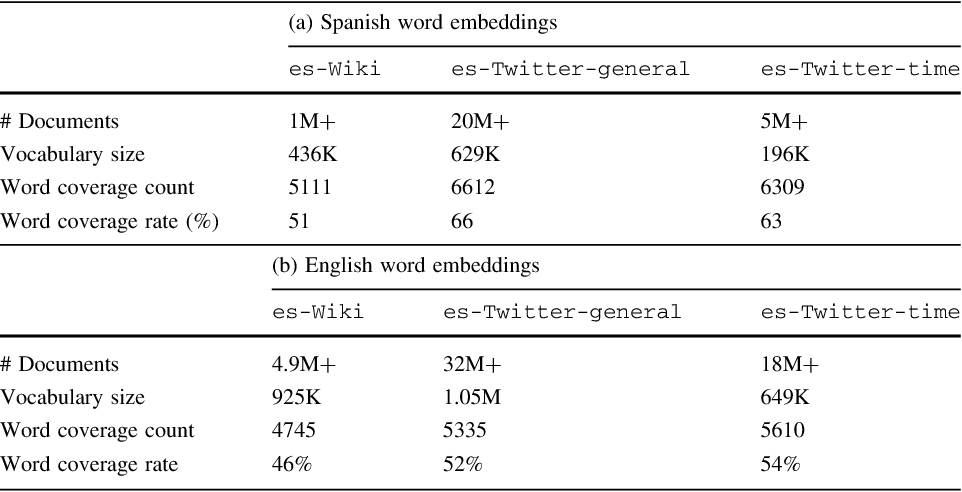 Figure 3 for Using Word Embeddings in Twitter Election Classification