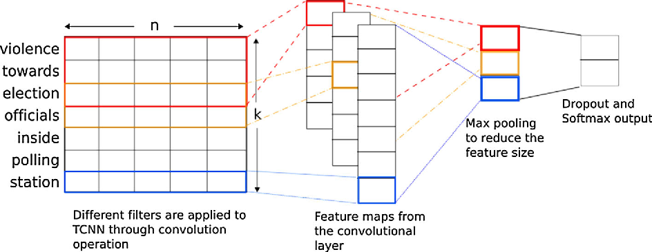 Figure 1 for Using Word Embeddings in Twitter Election Classification
