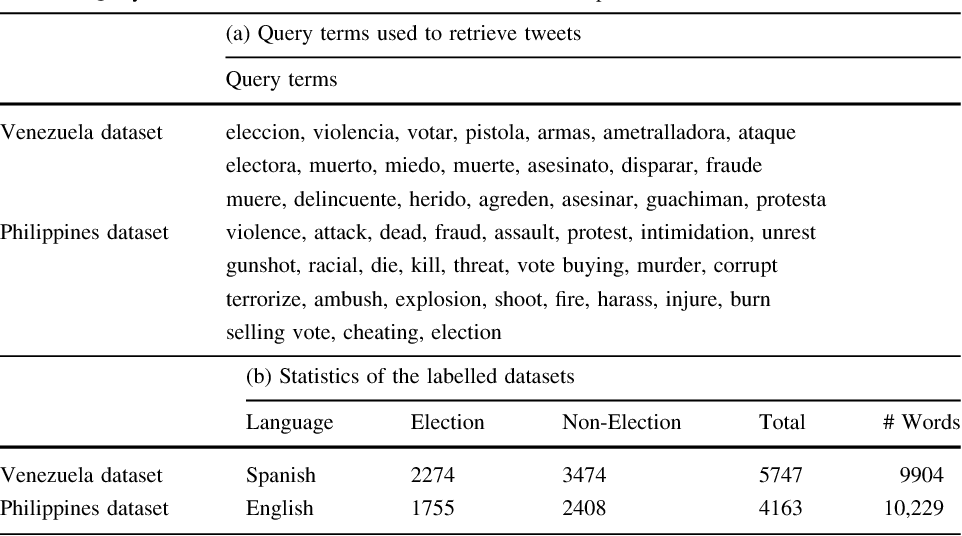 Figure 2 for Using Word Embeddings in Twitter Election Classification