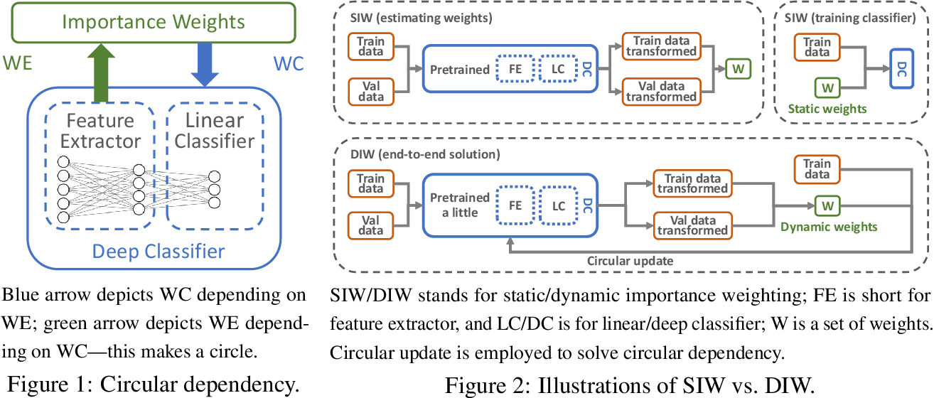 Figure 1 for Rethinking Importance Weighting for Deep Learning under Distribution Shift