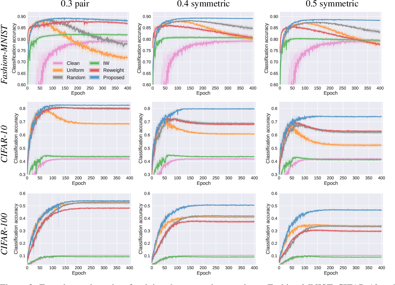 Figure 4 for Rethinking Importance Weighting for Deep Learning under Distribution Shift