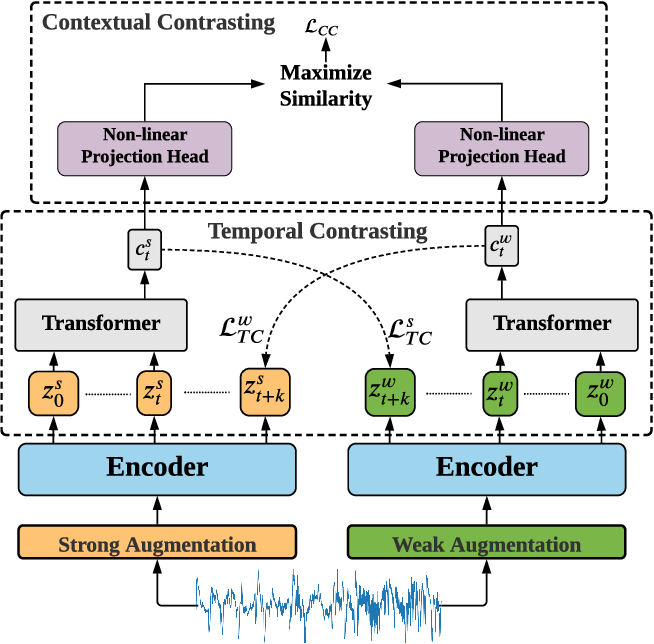 Figure 1 for Time-Series Representation Learning via Temporal and Contextual Contrasting