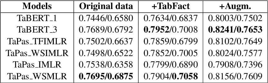 Figure 3 for Sattiy at SemEval-2021 Task 9: An Ensemble Solution for Statement Verification and Evidence Finding with Tables