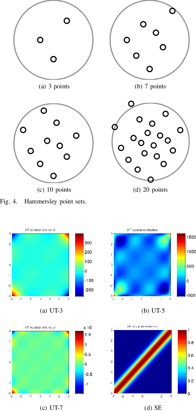 Figure 4 for On the relation between Gaussian process quadratures and sigma-point methods