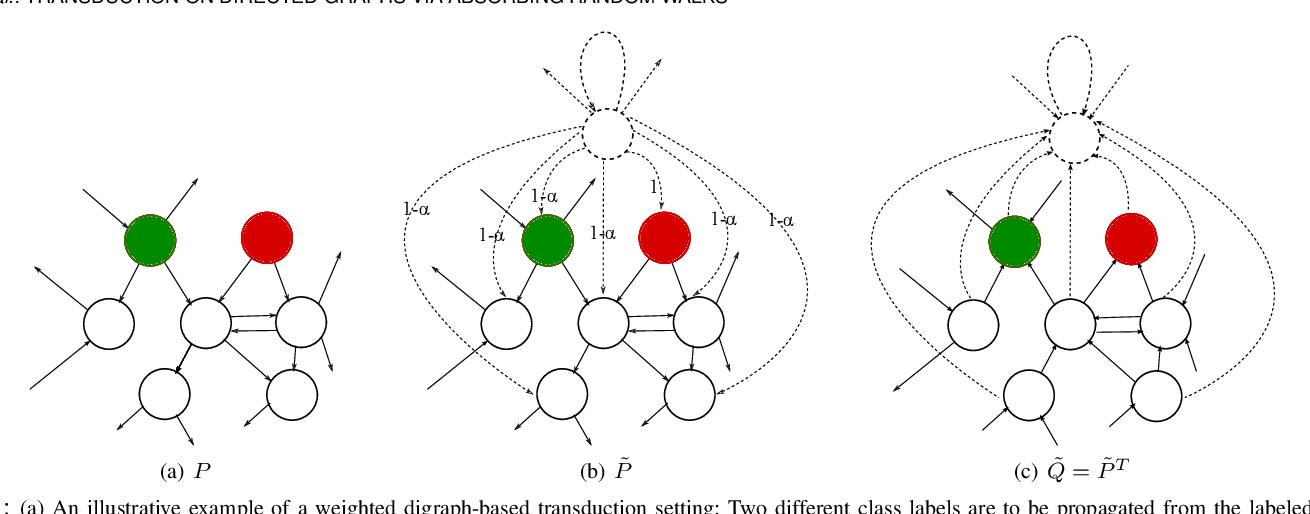 Figure 1 for Transduction on Directed Graphs via Absorbing Random Walks