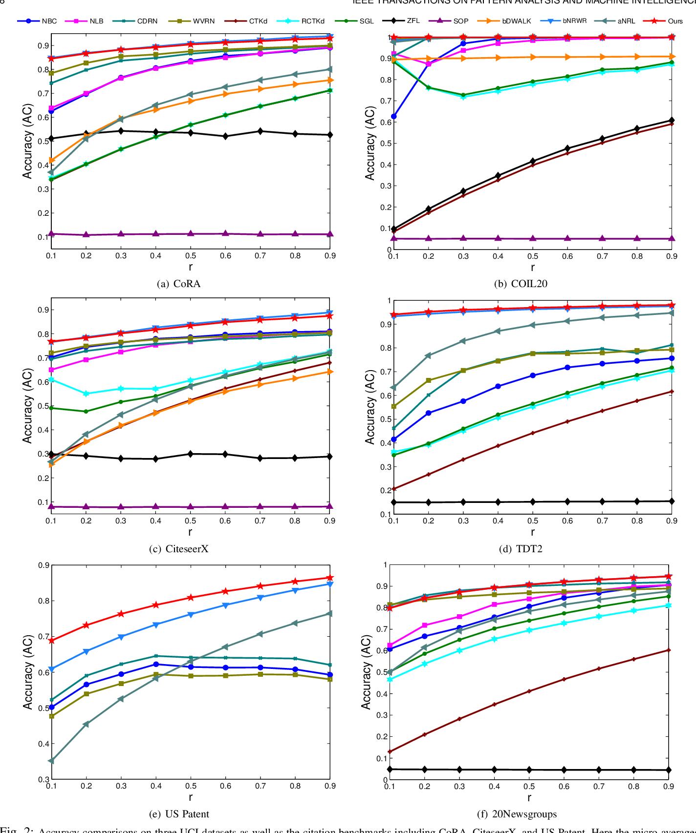 Figure 3 for Transduction on Directed Graphs via Absorbing Random Walks