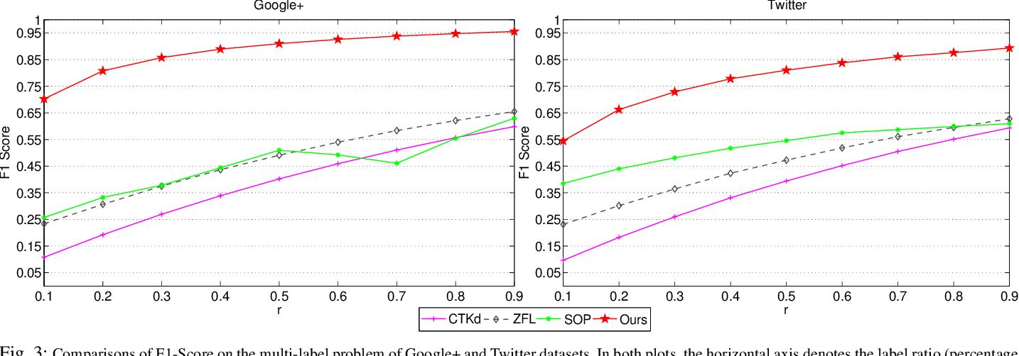 Figure 4 for Transduction on Directed Graphs via Absorbing Random Walks