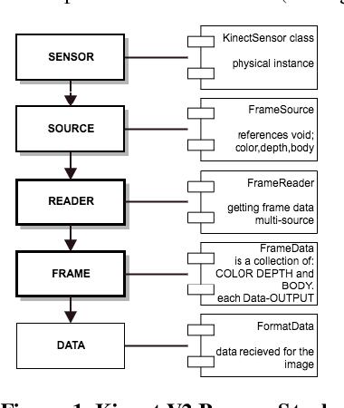 Kinect sensor performance for Windows V2 through graphical