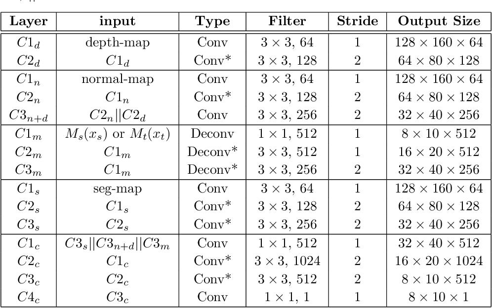 Figure 3 for UM-Adapt: Unsupervised Multi-Task Adaptation Using Adversarial Cross-Task Distillation