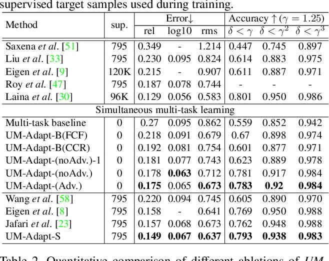 Figure 2 for UM-Adapt: Unsupervised Multi-Task Adaptation Using Adversarial Cross-Task Distillation