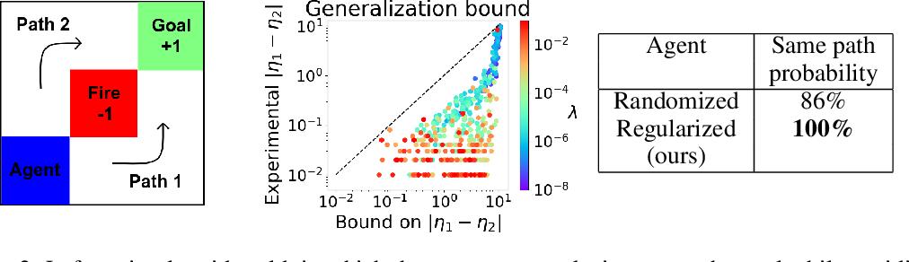Figure 3 for Robust Domain Randomization for Reinforcement Learning