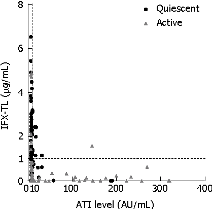 Figure 1 from Clinical correlations of infliximab trough levels and ...