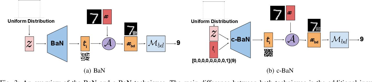 Figure 3 for Dynamic Backdoor Attacks Against Machine Learning Models