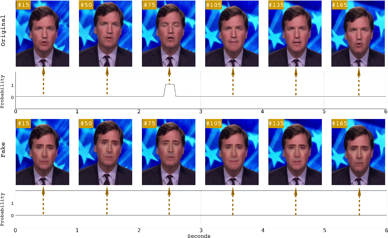 Figure 1 for In Ictu Oculi: Exposing AI Generated Fake Face Videos by Detecting Eye Blinking