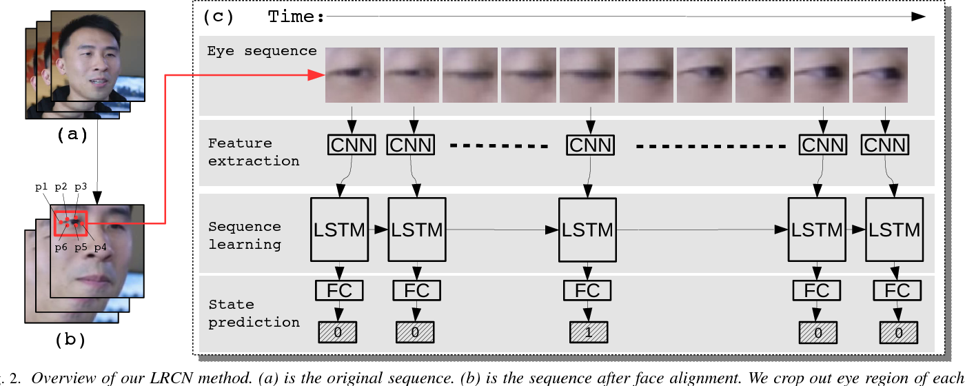 Figure 2 for In Ictu Oculi: Exposing AI Generated Fake Face Videos by Detecting Eye Blinking
