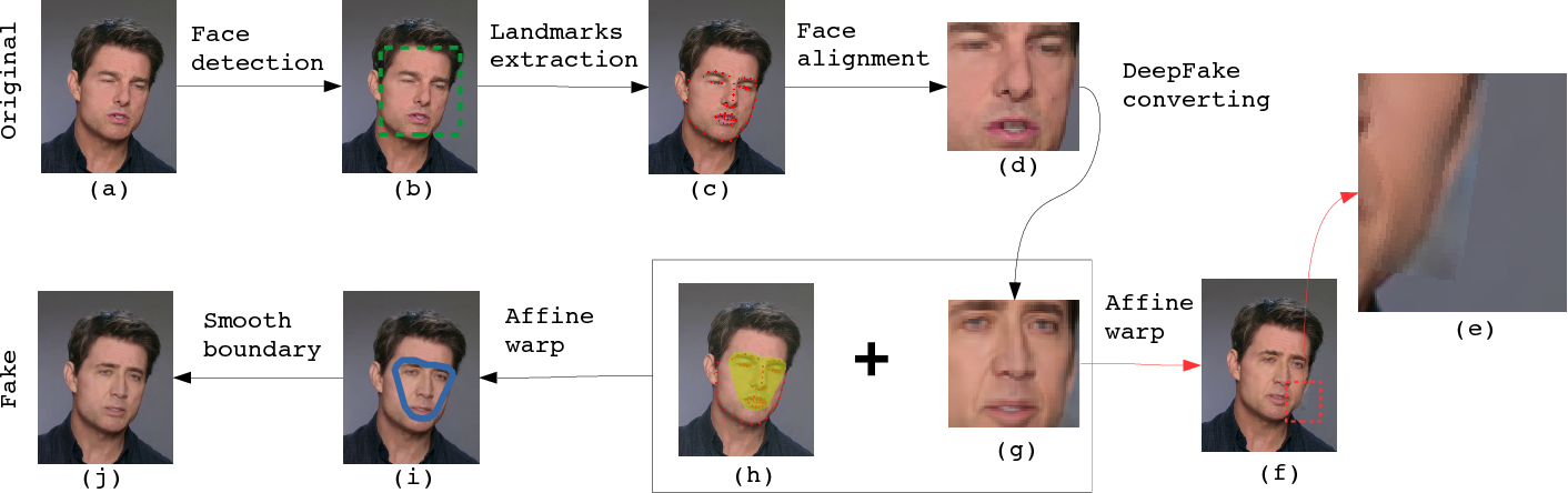 Figure 4 for In Ictu Oculi: Exposing AI Generated Fake Face Videos by Detecting Eye Blinking