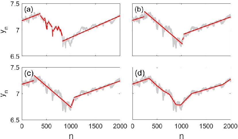 Figure 2 for Polymorphic dynamic programming by algebraic shortcut fusion
