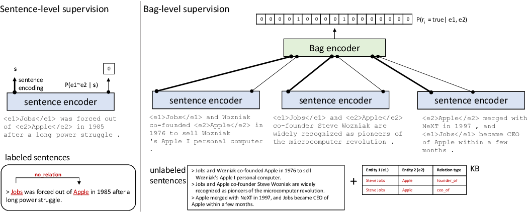 Figure 1 for Improving Distant Supervision with Maxpooled Attention and Sentence-Level Supervision