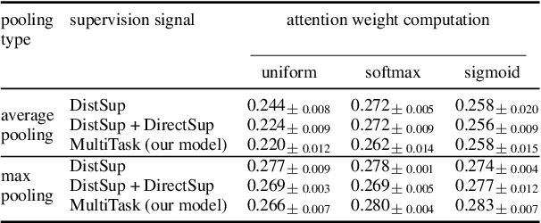 Figure 2 for Improving Distant Supervision with Maxpooled Attention and Sentence-Level Supervision