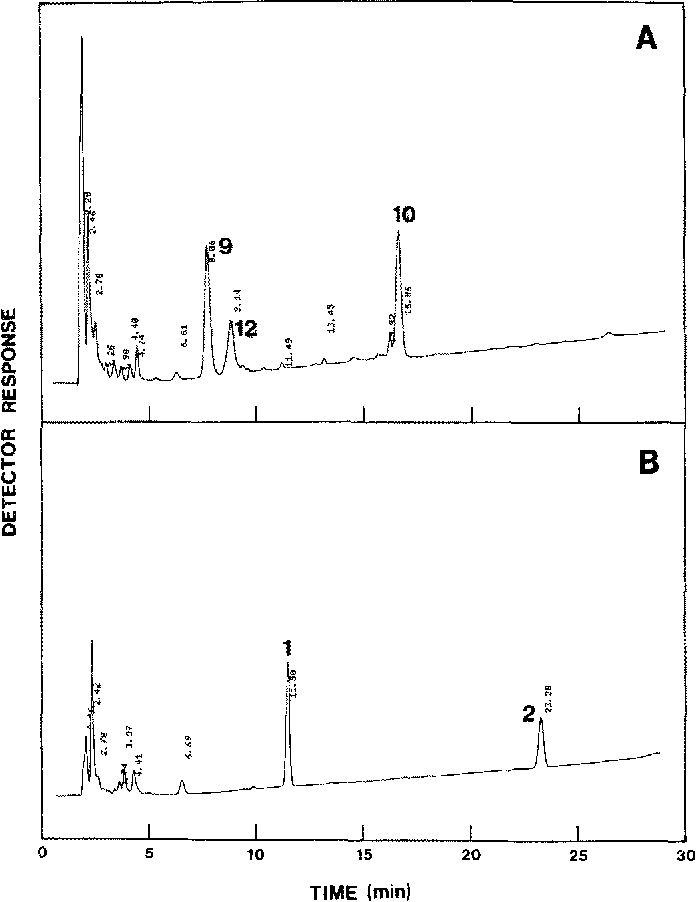 Figure 2. Chromatograms showing HPAE separation of reduced oligosaccharides from bovine submaxillary mucin before (a) and after (b) sialidase treatment using Program 2. Peaks are nmnbered according to Table 1.