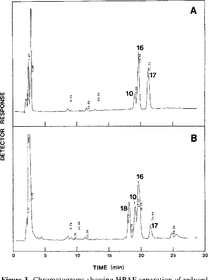 Figure 3. Chromatograms showing HPAE separation of reduced oligosaccharides from A-negative (a) or A-positive (b) porcine submaxillary mucin using Program 2. Peaks are numbered according to Fig. 4 and Table 1.