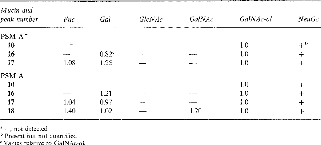 Table 2. Sugar composition of reduced oligosaccharides isolated from porcine submaxillary mucin. 497